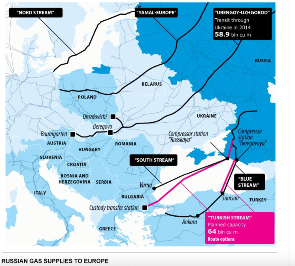 Russische Erdgas-Pipelines nach Europa